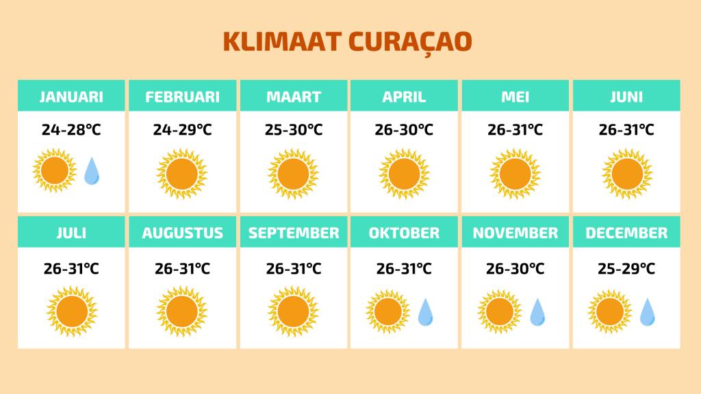 klimaat curacao - het weer per maand